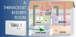 HVAC Zoning Systems: Installation and Service | AC Texas - Temperature_zoning_systems