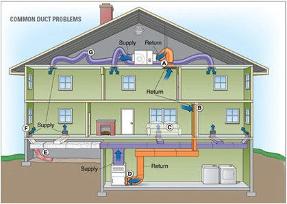 Duct Sealing: Leak Repair and Replacement - AC Texas - duct_house